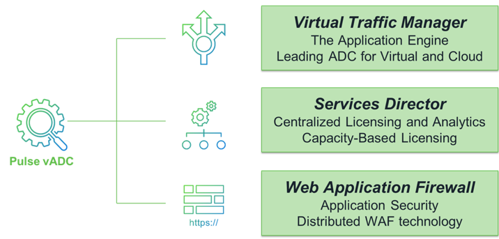 virtual Application Delivery Controller graphic